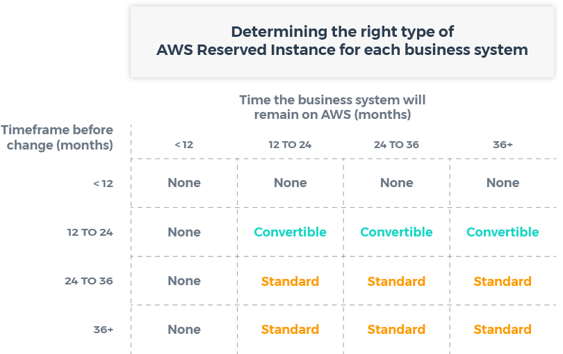 kommt an präsentieren elegantes und robustes Paket Reserved Instaces | Cost Optimisation for AWS: Chapter 5 ...