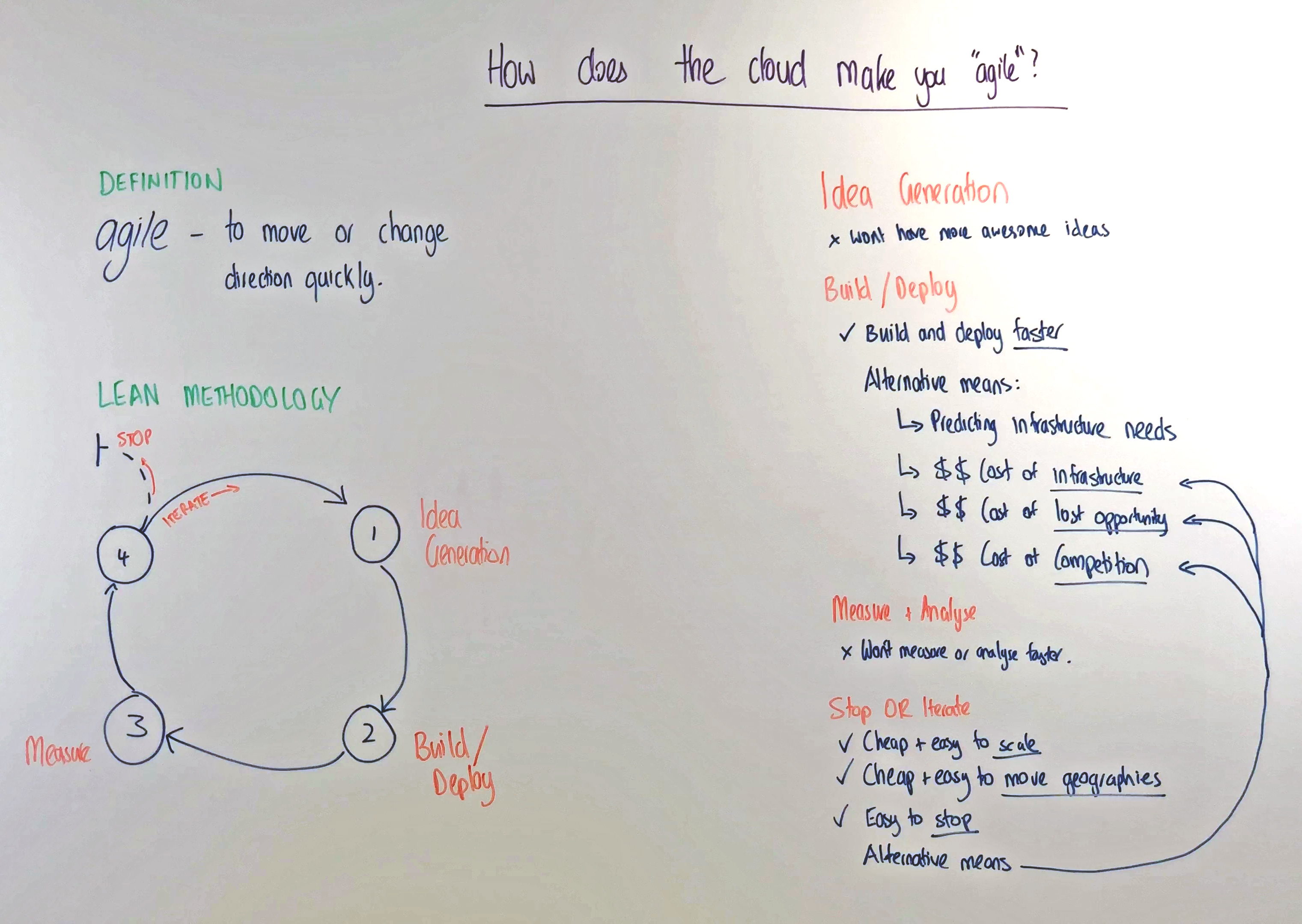 How does the cloud make you agile? Whiteboard Session.