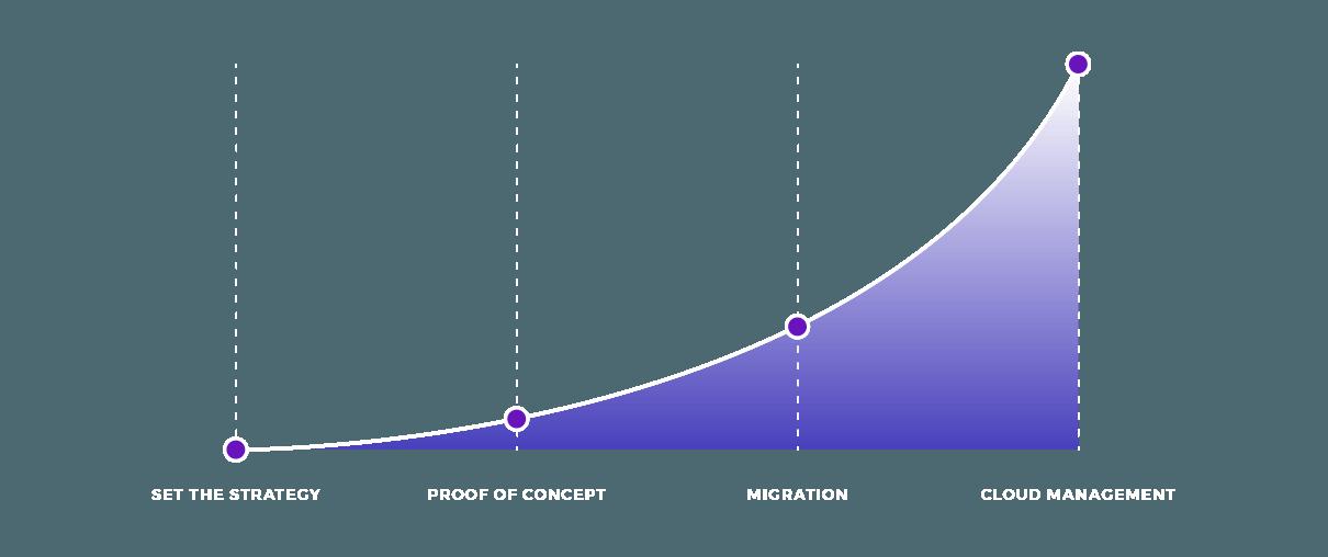 Cloud Migration diagram