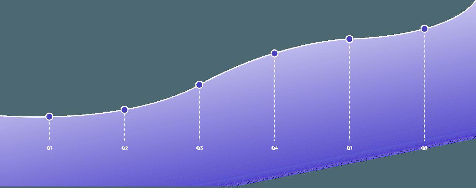 Diagram showing progressive improvement with regular IT audits.